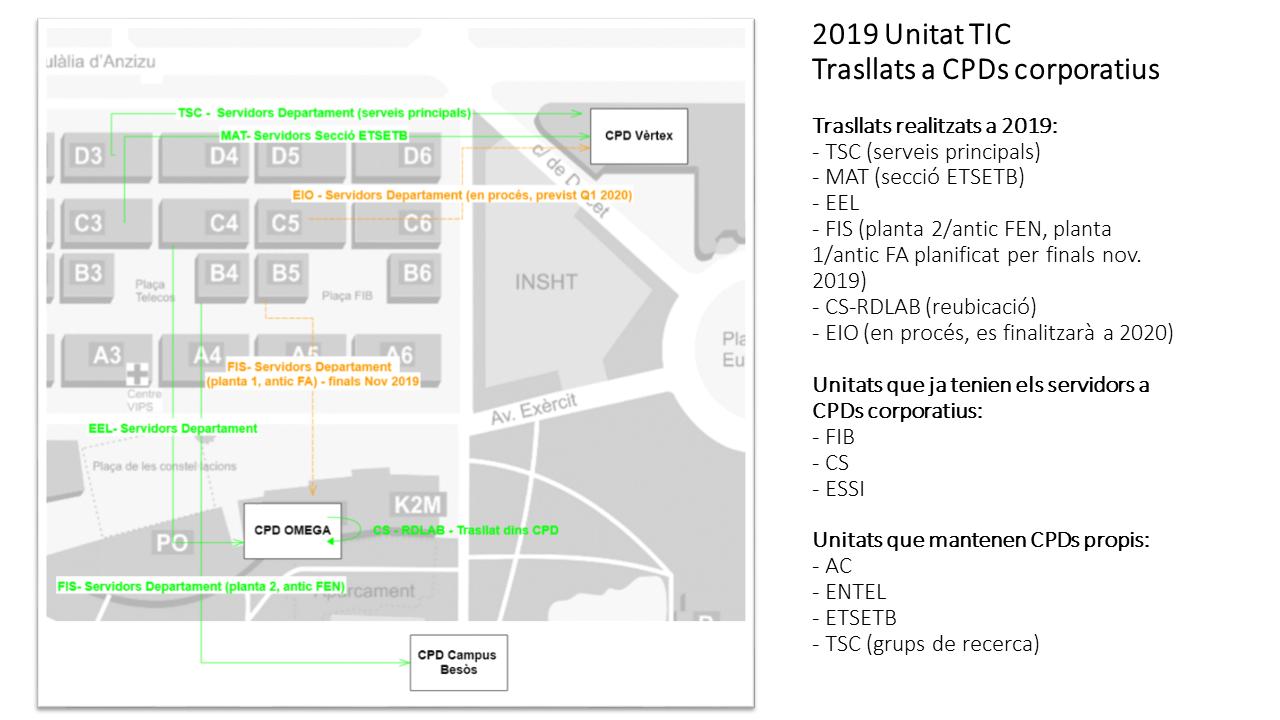 Trasllat de CPDs Unitats a CPDs corporatius realitzats a 2019